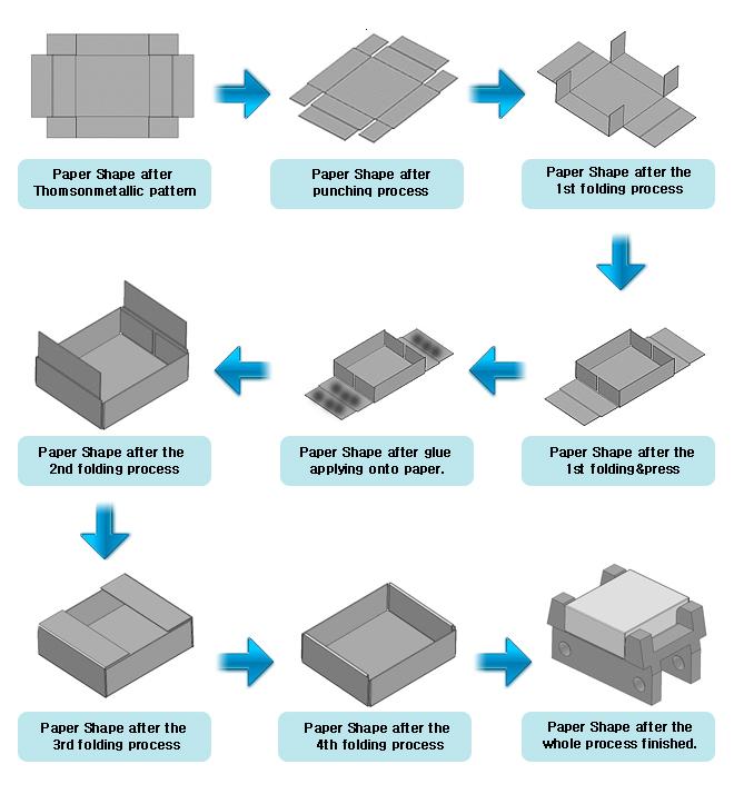 match box making process 1